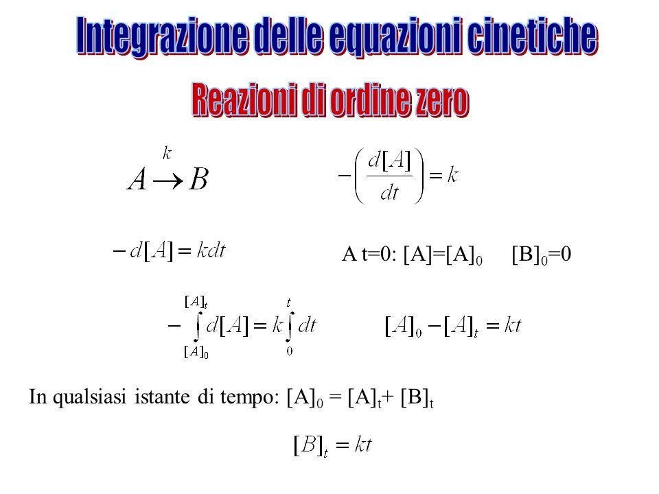 A t=0: [A]=[A] 0 [B] 0 =0 In qualsiasi istante di tempo: [A] 0 = [A] t + [B] t
