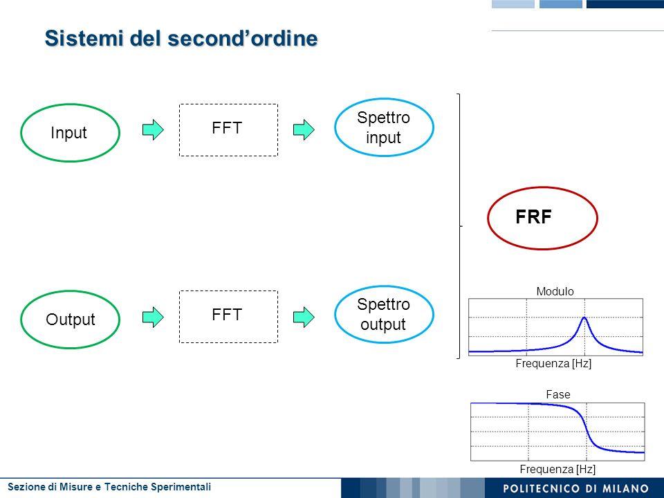 Sezione di Misure e Tecniche Sperimentali Sistemi del secondordine Input FFT Spettro input Output FFT Spettro output FRF Fase Frequenza [Hz] Modulo Frequenza [Hz]