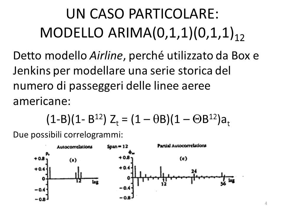 UN CASO PARTICOLARE: MODELLO ARIMA(0,1,1)(0,1,1) 12 Detto modello Airline, perché utilizzato da Box e Jenkins per modellare una serie storica del nume