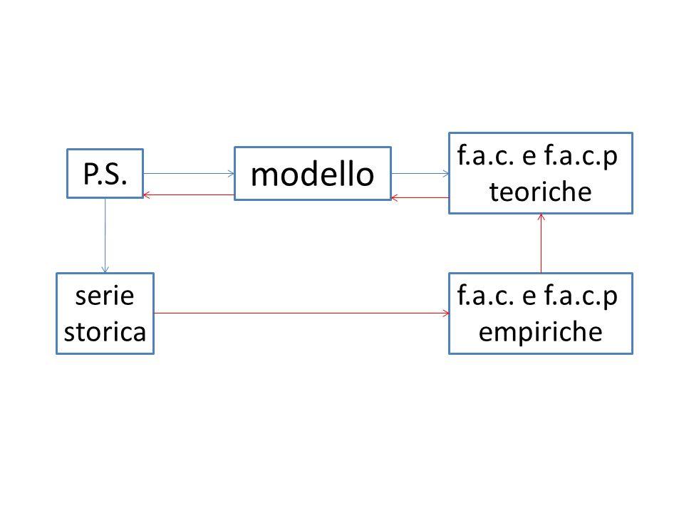 P.S. modello serie storica f.a.c. e f.a.c.p empiriche f.a.c. e f.a.c.p teoriche