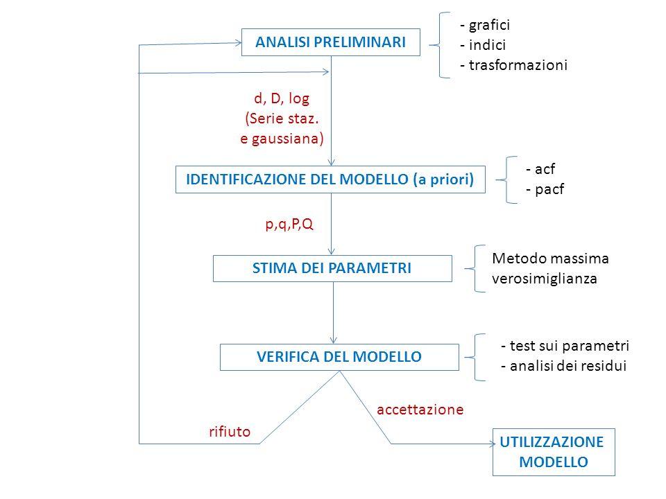 ANALISI PRELIMINARI - grafici - indici - trasformazioni IDENTIFICAZIONE DEL MODELLO (a priori) d, D, log (Serie staz. e gaussiana) - acf - pacf STIMA