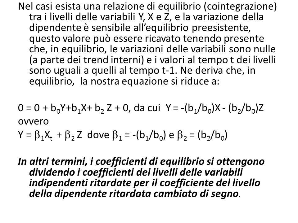 Nel casi esista una relazione di equilibrio (cointegrazione) tra i livelli delle variabili Y, X e Z, e la variazione della dipendente è sensibile allequilibrio preesistente, questo valore può essere ricavato tenendo presente che, in equilibrio, le variazioni delle variabili sono nulle (a parte dei trend interni) e i valori al tempo t dei livelli sono uguali a quelli al tempo t-1.