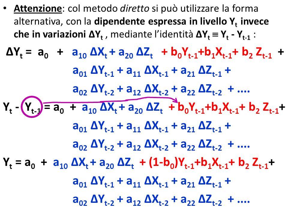 Attenzione: col metodo diretto si può utilizzare la forma alternativa, con la dipendente espressa in livello Y t invece che in variazioni Y t, mediante lidentità Y t Y t - Y t-1 : Y t = a 0 + a 10 X t + a 20 Z t + b 0 Y t-1 +b 1 X t-1 + b 2 Z t-1 + a 01 Y t-1 + a 11 X t-1 + a 21 Z t-1 + a 02 Y t-2 + a 12 X t-2 + a 22 Z t-2 +....