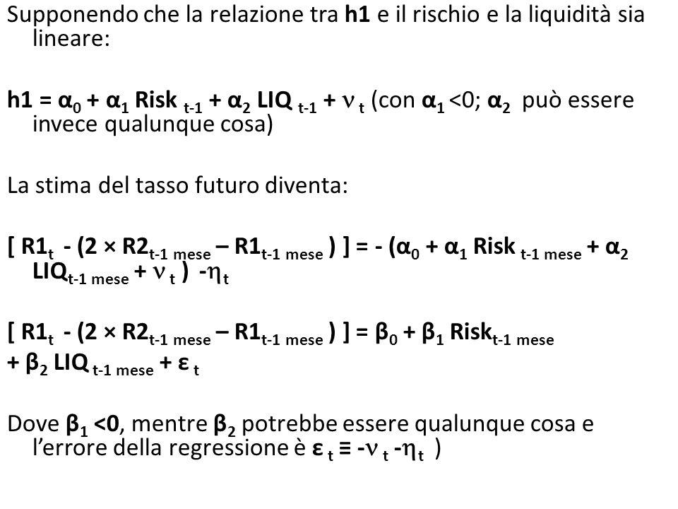 Supponendo che la relazione tra h1 e il rischio e la liquidità sia lineare: h1 = α 0 + α 1 Risk t-1 + α 2 LIQ t-1 + t (con α 1 <0; α 2 può essere invece qualunque cosa) La stima del tasso futuro diventa: [ R1 t - (2 × R2 t-1 mese – R1 t-1 mese ) ] = - (α 0 + α 1 Risk t-1 mese + α 2 LIQ t-1 mese + t ) - t [ R1 t - (2 × R2 t-1 mese – R1 t-1 mese ) ] = β 0 + β 1 Risk t-1 mese + β 2 LIQ t-1 mese + ε t Dove β 1 <0, mentre β 2 potrebbe essere qualunque cosa e lerrore della regressione è ε t - t - t )