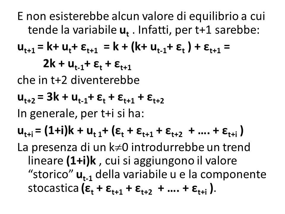 E non esisterebbe alcun valore di equilibrio a cui tende la variabile u t. Infatti, per t+1 sarebbe: u t+1 = k+ u t + ε t+1 = k + (k+ u t-1 + ε t ) +