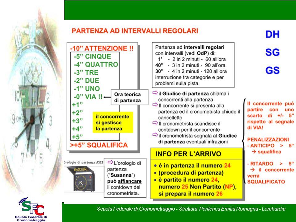 A cura di Andrea Pederzoli Corso allievi cronometristi – Brixia Crono Scuola Federale di Cronometraggio - Struttura Periferica Emilia Romagna - Lombar