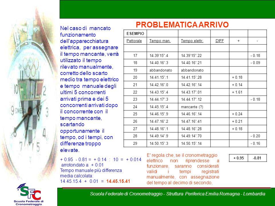 A cura di Andrea Pederzoli PROBLEMATICA ARRIVO Nel caso di mancato funzionamento dell'apparecchiatura elettrica, per assegnare il tempo mancante, verr
