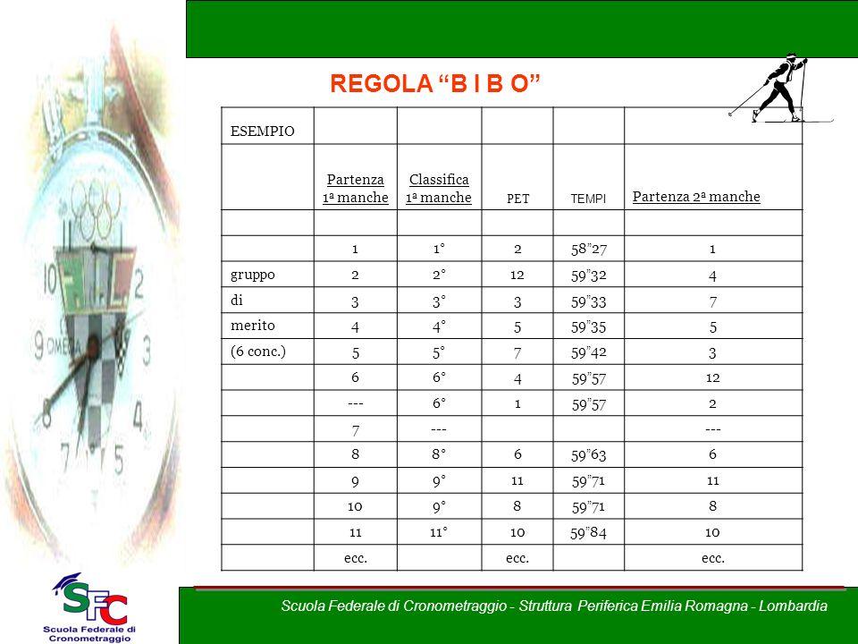 A cura di Andrea Pederzoli REGOLA B I B O Corso allievi cronometristi – Brixia Crono ESEMPIO Partenza 1 a manche Classifica 1 a manche PET TEMPI Parte
