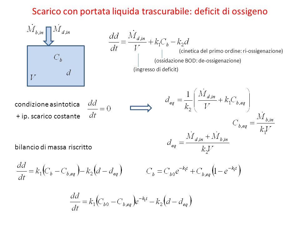 Scarico con portata liquida trascurabile: deficit di ossigeno (cinetica del primo ordine: ri-ossigenazione) condizione asintotica bilancio di massa riscritto (ossidazione BOD: de-ossigenazione) (ingresso di deficit) + ip.