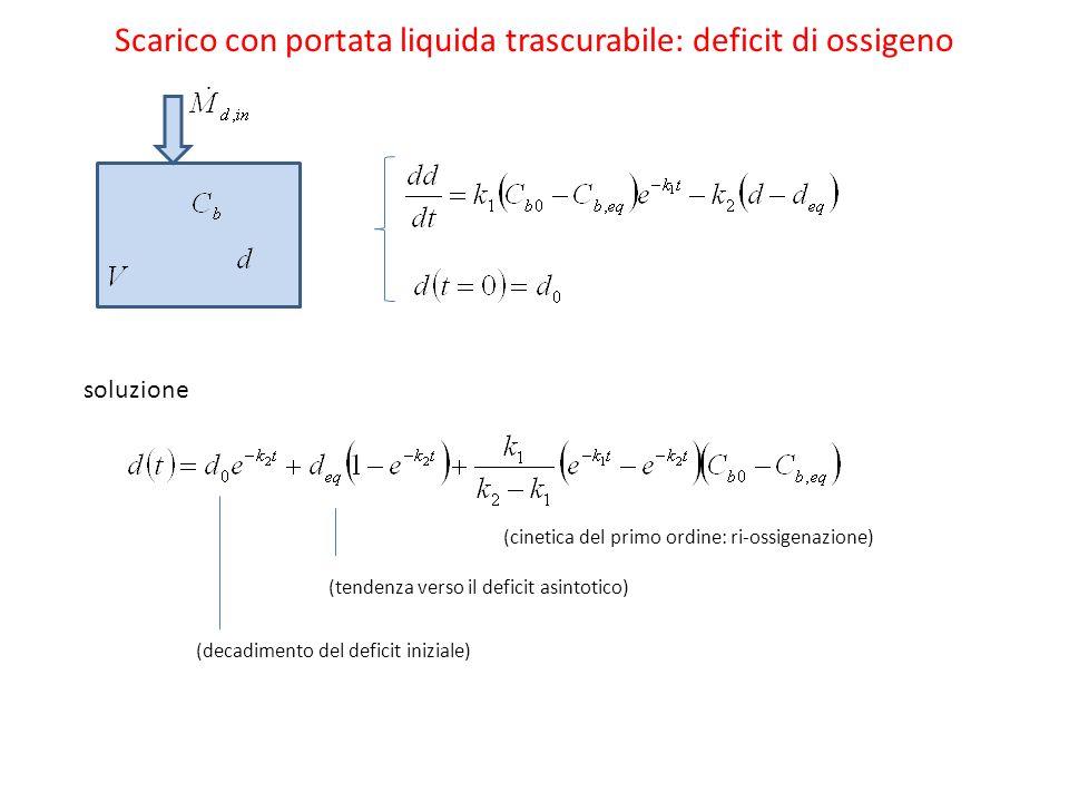 Scarico con portata liquida trascurabile: deficit di ossigeno soluzione (cinetica del primo ordine: ri-ossigenazione) (tendenza verso il deficit asintotico) (decadimento del deficit iniziale)