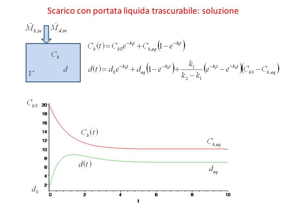 Scarico con portata liquida trascurabile: soluzione