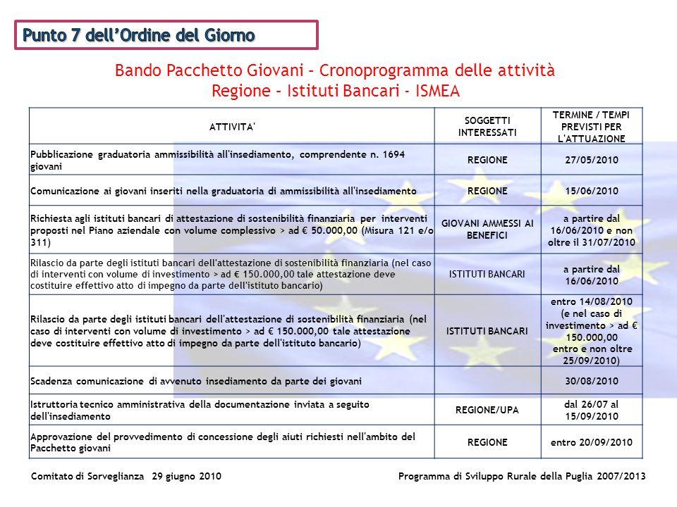 Comitato di Sorveglianza 29 giugno 2010Programma di Sviluppo Rurale della Puglia 2007/2013 Bando Pacchetto Giovani – Cronoprogramma delle attività Regione – Istituti Bancari - ISMEA ATTIVITA SOGGETTI INTERESSATI TERMINE / TEMPI PREVISTI PER L ATTUAZIONE Pubblicazione graduatoria ammissibilità all insediamento, comprendente n.