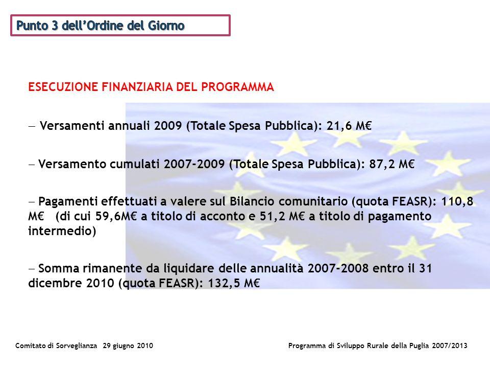 Comitato di Sorveglianza 29 giugno 2010Programma di Sviluppo Rurale della Puglia 2007/2013 SINTESI DELLE ATTIVITA DI VALUTAZIONE DISPOSIZIONI PRESE DALLAUTORITA DI GESTIONE E DAL COMITATO DI SORVEGLIANZA Integrazione dei Componenti del Comitato di Sorveglianza Sintesi delle decisioni prese dal Comitato di Sorveglianza nella seduta del 30 giugno 2009 Descrizione del sistema di monitoraggio: stipula della Convenzione Regione Puglia – InnovaPuglia per lavvio del progetto regionale di progettazione e sviluppo del nuovo Sistema Informativo Agricolo Regionale della Puglia (SIARP); condivisione dati Portale SIAN con AGEA Riepilogo delle principali difficoltà incontrate: Problematiche di gestione degli applicativi SIAN Definizione delle procedure per lattivazione dei Bandi relativi ai Pacchetti Multimisura Riorganizzazione delle Strutture regionali dellArea Sviluppo Rurale a seguito dellespletamento di concorsi per la copertura di ruoli dirigenziali e svolgimento di procedure di selezione per laffidamento degli incarichi di Responsabili di Asse e di Misura del PSR