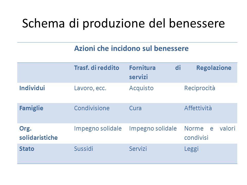 Schema di produzione del benessere Azioni che incidono sul benessere Trasf. di reddito Fornitura di servizi Regolazione IndividuiLavoro, ecc.AcquistoR