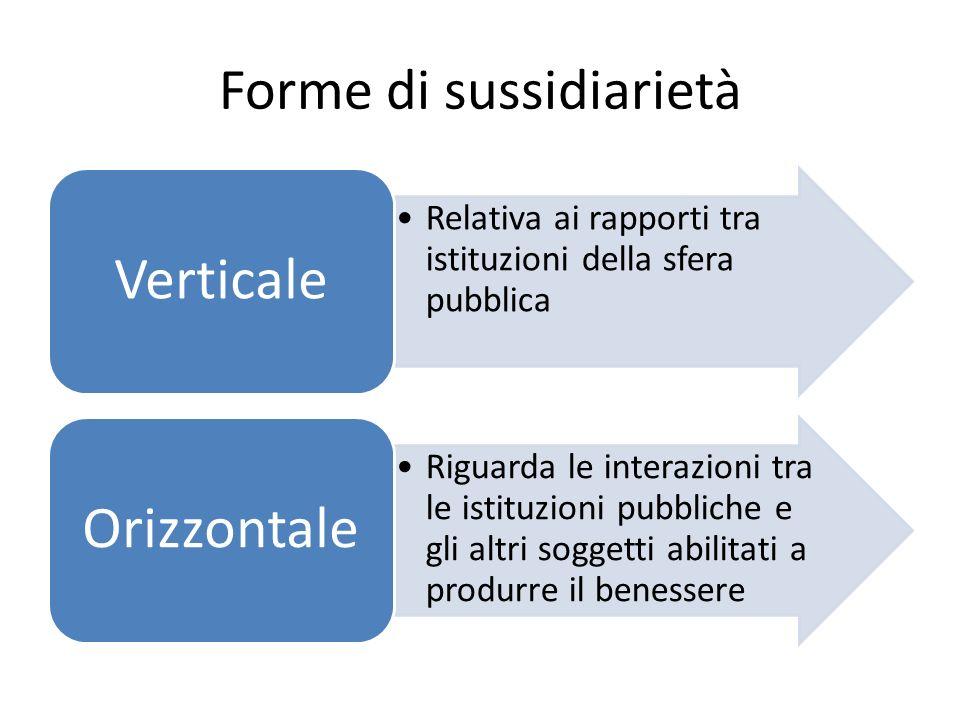 Forme di sussidiarietà Relativa ai rapporti tra istituzioni della sfera pubblica Verticale Riguarda le interazioni tra le istituzioni pubbliche e gli altri soggetti abilitati a produrre il benessere Orizzontale