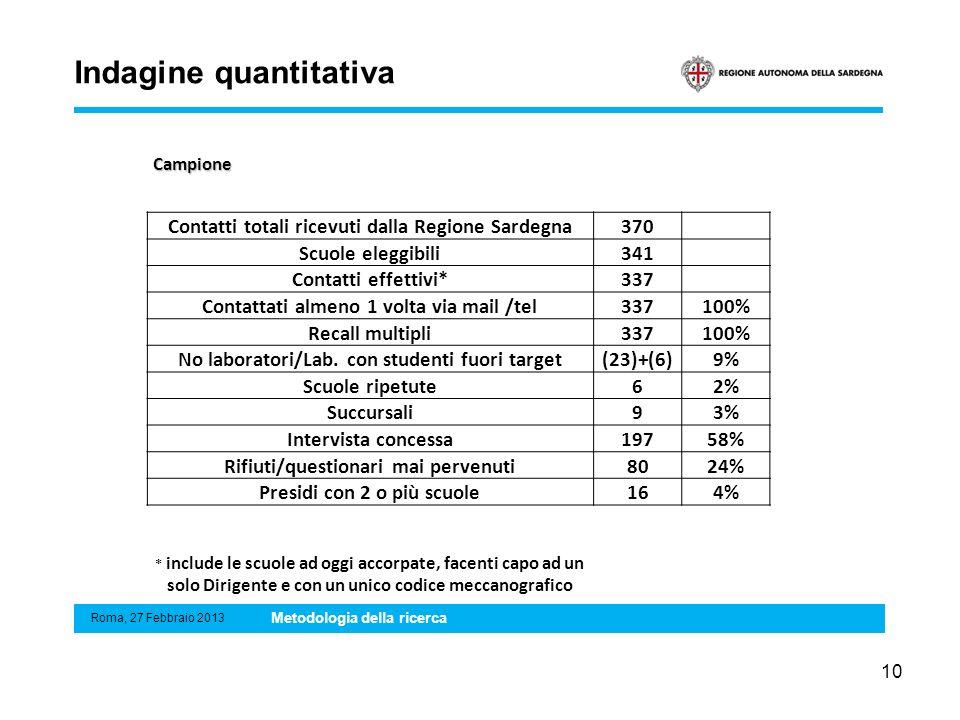 Campione 10 Contatti totali ricevuti dalla Regione Sardegna370 Scuole eleggibili341 Contatti effettivi*337 Contattati almeno 1 volta via mail /tel3371