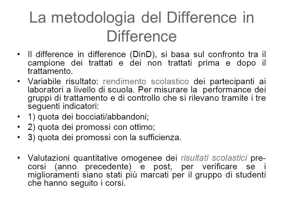 La metodologia del Difference in Difference Il difference in difference (DinD), si basa sul confronto tra il campione dei trattati e dei non trattati