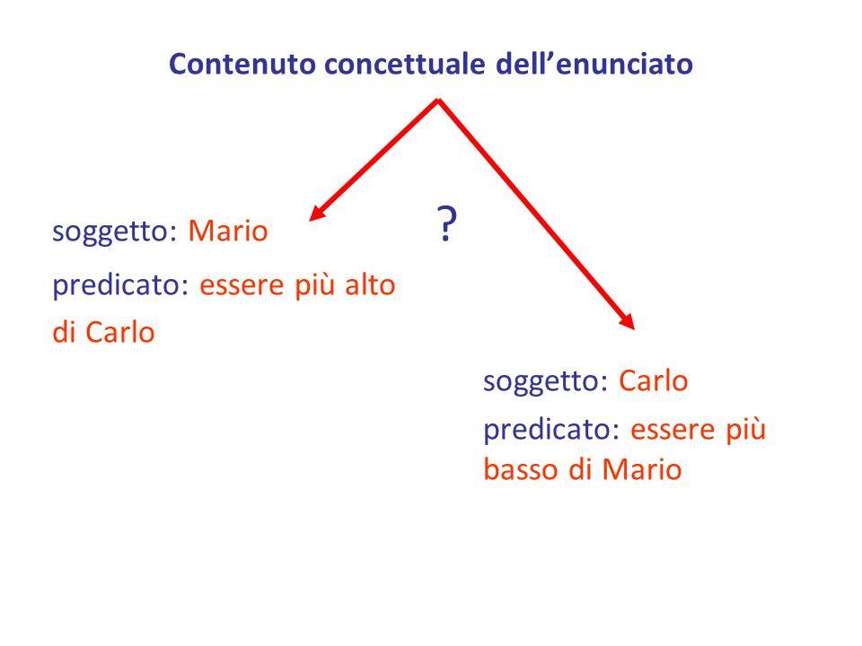Contenuto concettuale dellenunciato soggetto: Mario ? predicato: essere più alto di Carlo soggetto: Carlo predicato: essere più basso di Mario