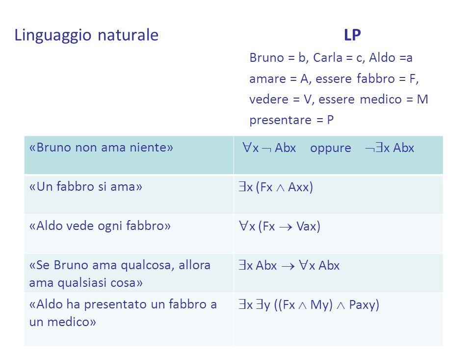 Linguaggio naturaleLP Bruno = b, Carla = c, Aldo =a amare = A, essere fabbro = F, vedere = V, essere medico = M presentare = P «Bruno non ama niente»