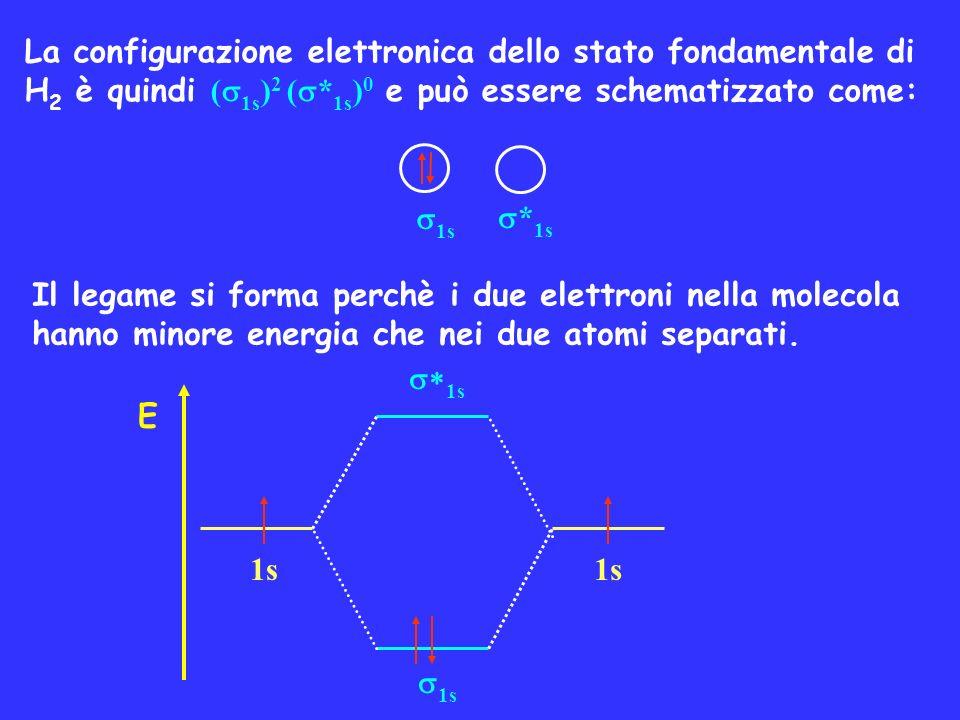 La configurazione elettronica dello stato fondamentale di H 2 è quindi ( 1s ) 2 ( * 1s ) 0 e può essere schematizzato come: 1s * 1s Il legame si forma