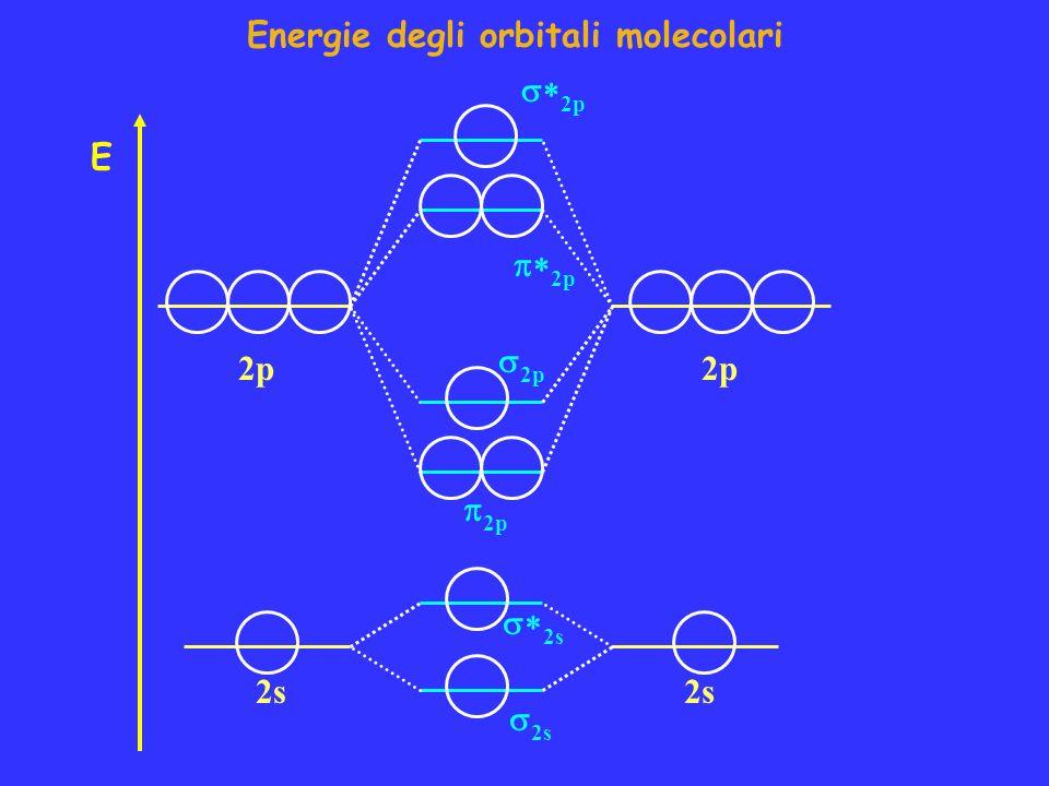 2p E 2s 2p Energie degli orbitali molecolari