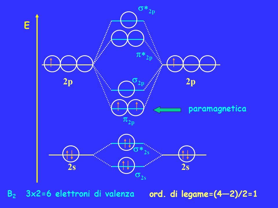 B 2 3x2=6 elettroni di valenza ord. di legame=(42)/2=1 paramagnetica 2p E 2s 2p