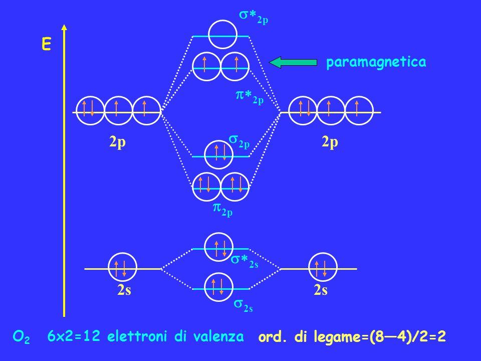 O 2 6x2=12 elettroni di valenza ord. di legame=(84)/2=2 paramagnetica 2p E 2s 2p