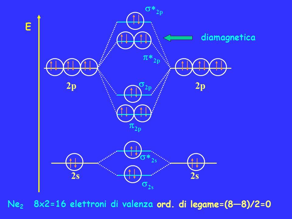 Ne 2 8x2=16 elettroni di valenza ord. di legame=(88)/2=0 diamagnetica 2p E 2s 2p