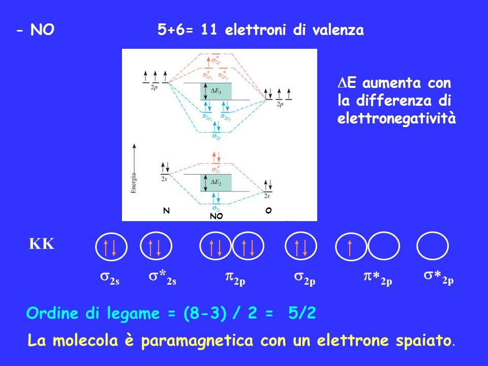 - NO 5+6= 11 elettroni di valenza Ordine di legame = (8-3) / 2 = 5/2 La molecola è paramagnetica con un elettrone spaiato. KK 2s * 2s 2p HHHHHH NO NO