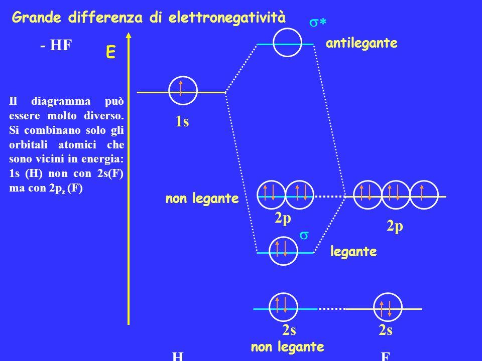 - HF E 1s H 2s 2p 2s F 2p non legante Grande differenza di elettronegatività Il diagramma può essere molto diverso. Si combinano solo gli orbitali ato