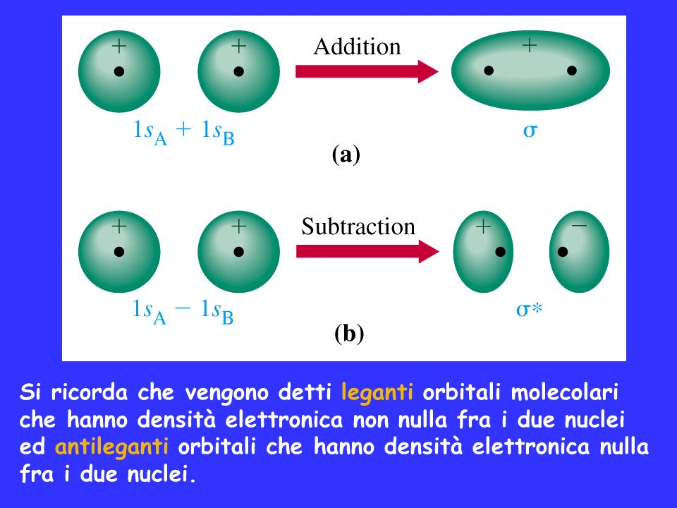 Si ricorda che vengono detti leganti orbitali molecolari che hanno densità elettronica non nulla fra i due nuclei ed antileganti orbitali che hanno de