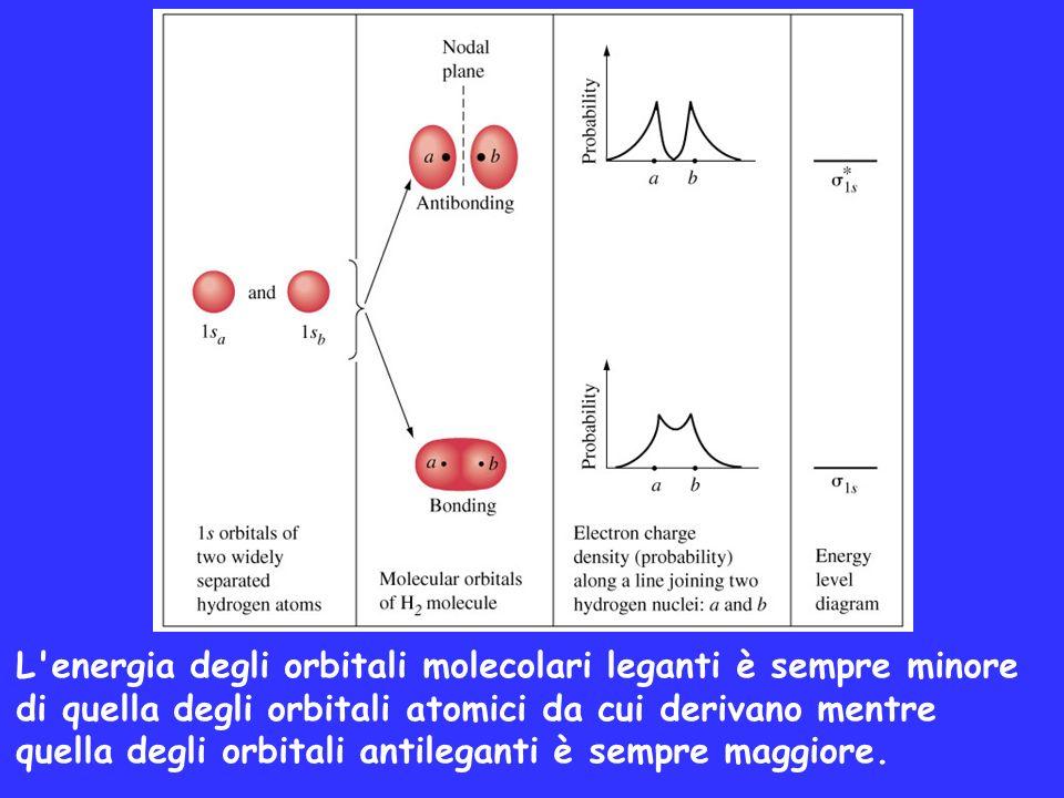 L'energia degli orbitali molecolari leganti è sempre minore di quella degli orbitali atomici da cui derivano mentre quella degli orbitali antileganti