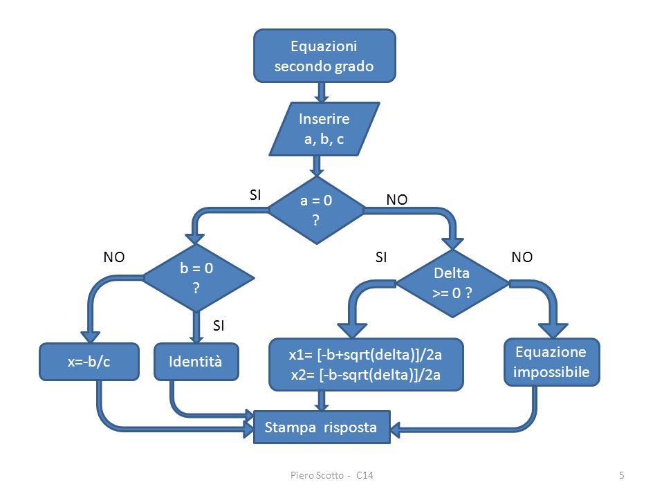 Piero Scotto - C145 Equazioni secondo grado Inserire a, b, c a = 0 ? SI NO b = 0 ? Delta >= 0 ? Equazione impossibile x1= [-b+sqrt(delta)]/2a x2= [-b-