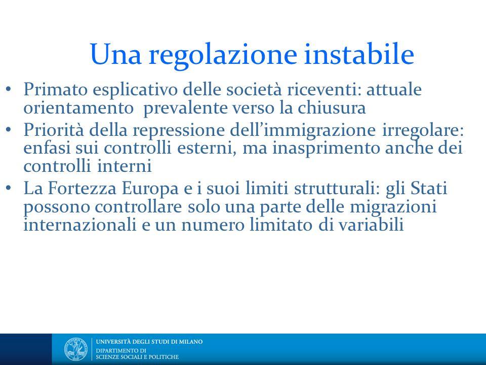 Una regolazione instabile Primato esplicativo delle società riceventi: attuale orientamento prevalente verso la chiusura Priorità della repressione de
