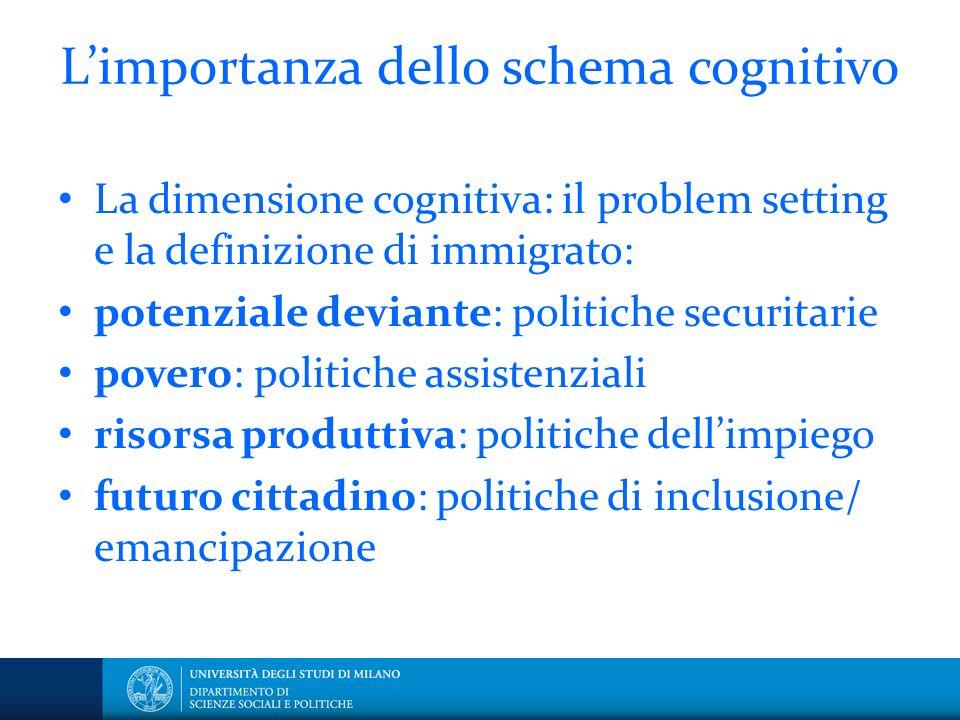 Limportanza dello schema cognitivo La dimensione cognitiva: il problem setting e la definizione di immigrato: potenziale deviante: politiche securitar