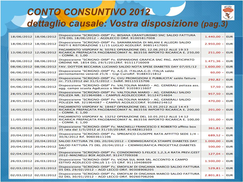 CONTO CONSUNTIVO 2012 dettaglio causale: Vostra disposizione (pag.3)