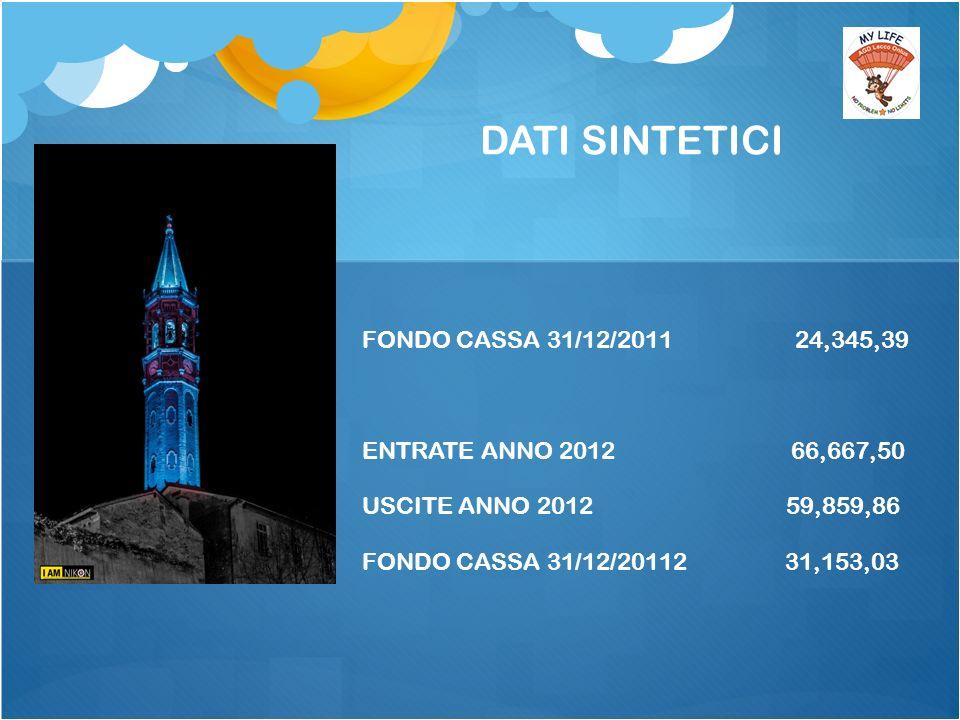 DATI SINTETICI FONDO CASSA 31/12/2011 24,345,39 ENTRATE ANNO 2012 66,667,50 USCITE ANNO 2012 59,859,86 FONDO CASSA 31/12/20112 31,153,03