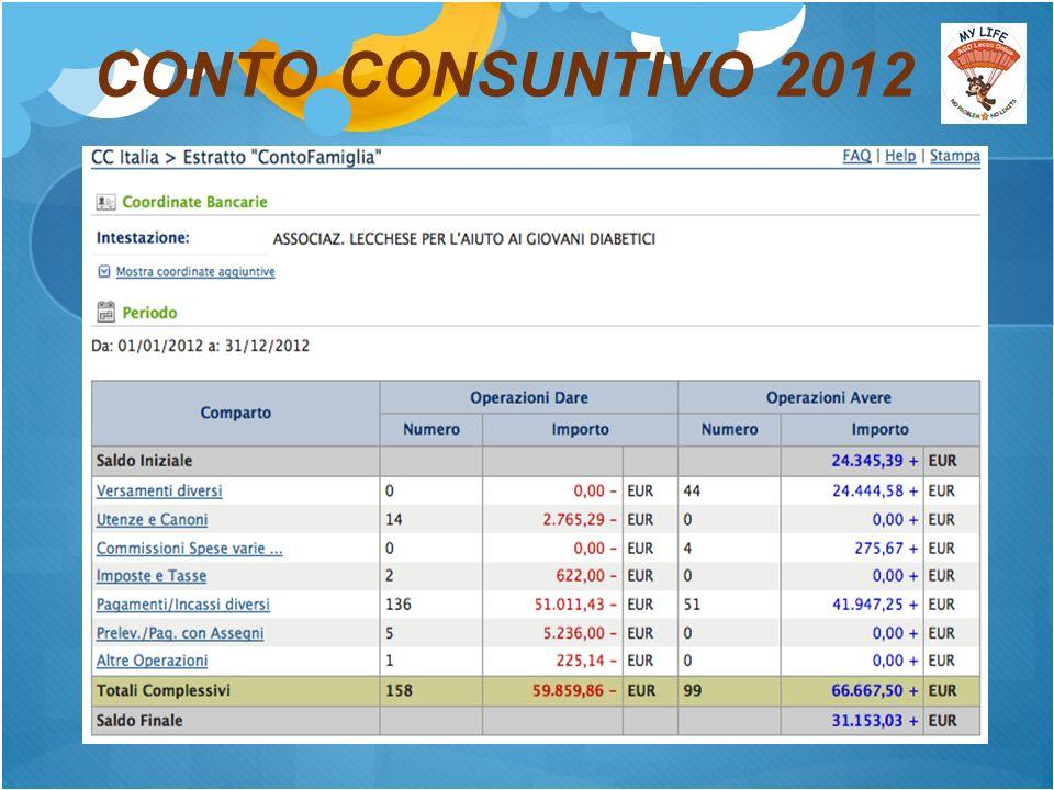 CONTO CONSUNTIVO 2012