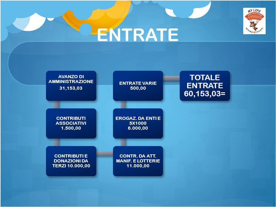 ENTRATE AVANZO DI AMMINISTRAZIONE 31,153,03 CONTRIBUTI ASSOCIATIVI 1.500,00 CONTRIBUTI E DONAZIONI DA TERZI 10.000,00 CONTR.