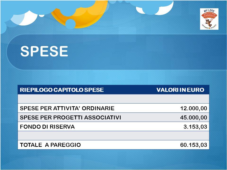 SPESE RIEPILOGO CAPITOLO SPESEVALORI IN EURO SPESE PER ATTIVITA ORDINARIE12.000,00 SPESE PER PROGETTI ASSOCIATIVI45.000,00 FONDO DI RISERVA3.153,03 TOTALE A PAREGGIO60.153,03