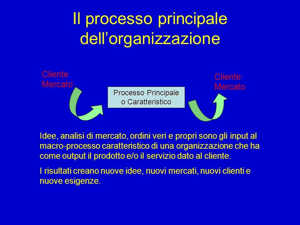 Il processo principale dellorganizzazione Processo Principale o Caratteristico Cliente Mercato Idee, analisi di mercato, ordini veri e propri sono gli