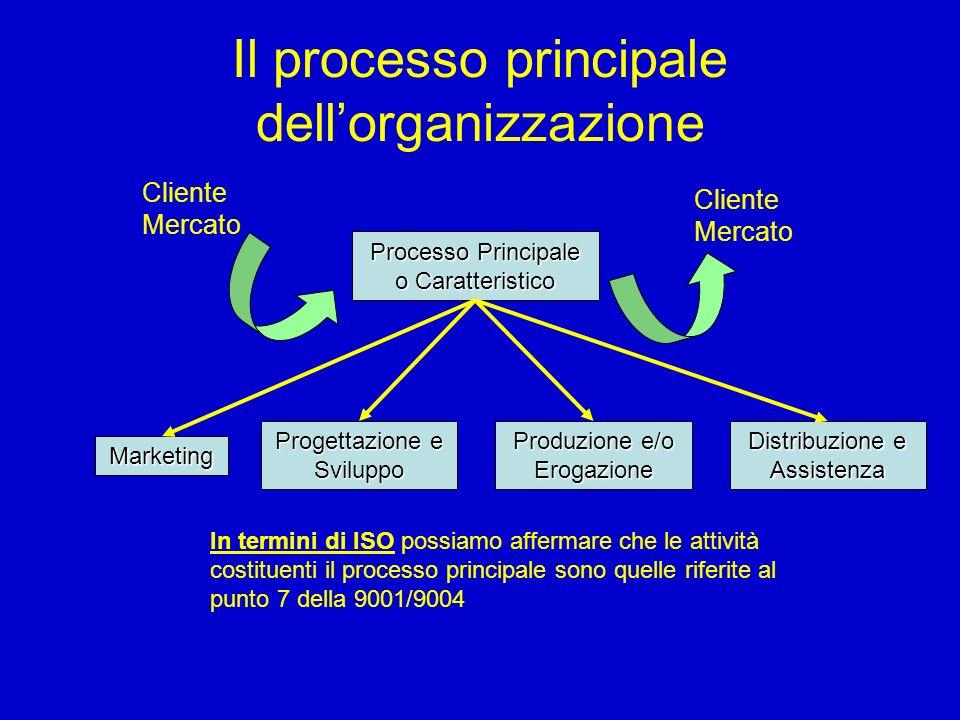 Il processo principale dellorganizzazione Processo Principale o Caratteristico Cliente Mercato Marketing Progettazione e Sviluppo Produzione e/o Eroga