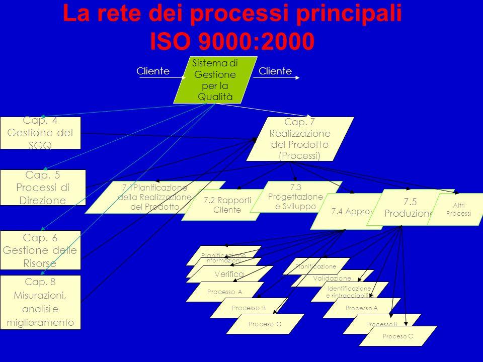 7.1Pianificazione deila Realizzazione del Prodotto 7.2 Rapporti Cliente 7.3 Progettazione e Sviluppo La rete dei processi principali ISO 9000:2000 Sis
