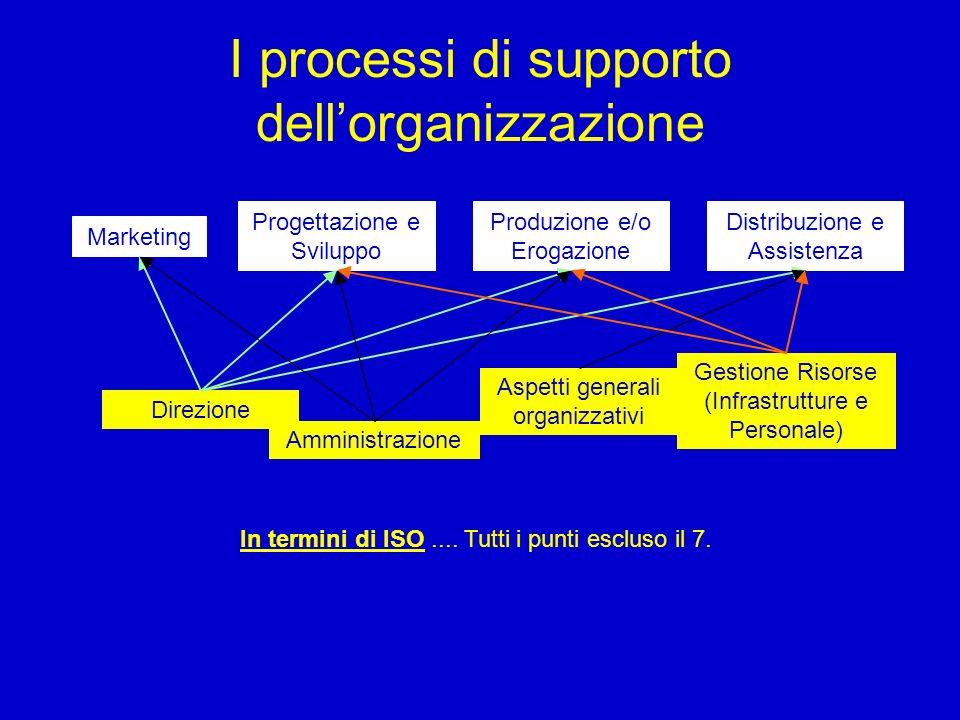 I processi di supporto dellorganizzazione Marketing Progettazione e Sviluppo Produzione e/o Erogazione Distribuzione e Assistenza In termini di ISO...