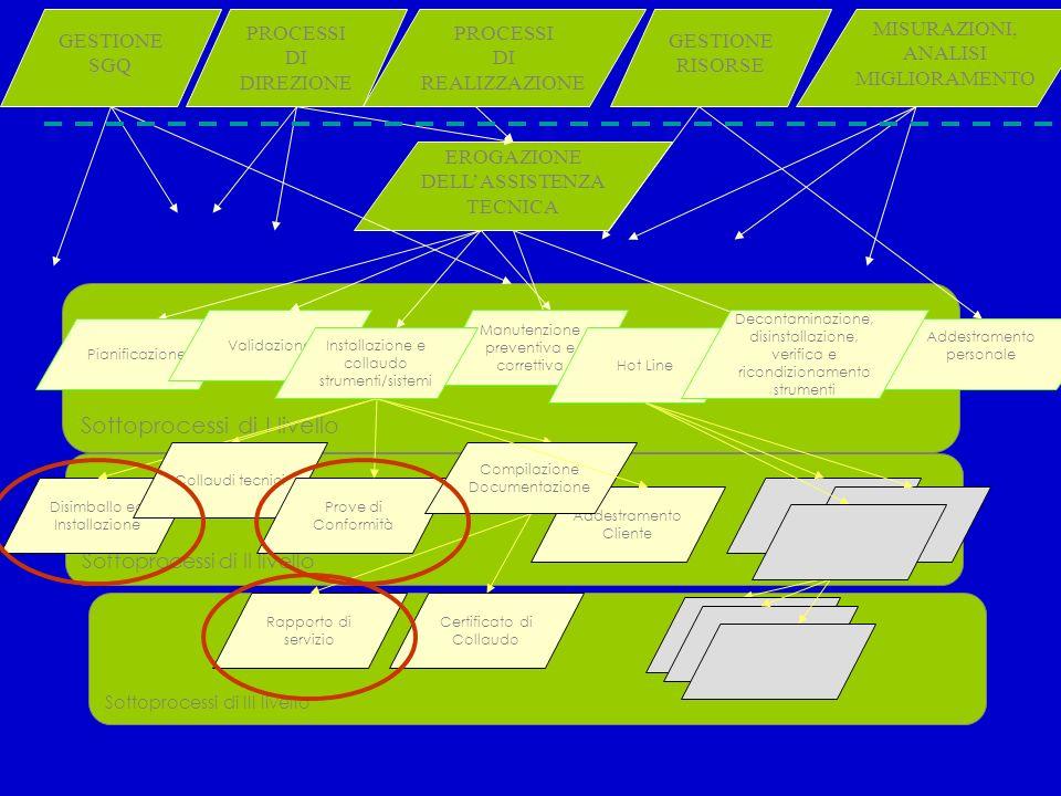 Sottoprocessi di II livello Sottoprocessi di III livello Sottoprocessi di I livello EROGAZIONE DELLASSISTENZA TECNICA Disimballo ed Installazione Rapp