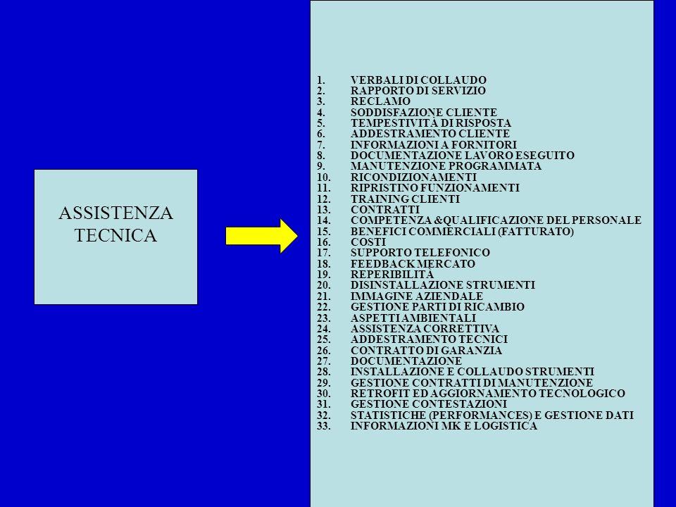 ASSISTENZA TECNICA 1.VERBALI DI COLLAUDO 2.RAPPORTO DI SERVIZIO 3.RECLAMO 4.SODDISFAZIONE CLIENTE 5.TEMPESTIVITÀ DI RISPOSTA 6.ADDESTRAMENTO CLIENTE 7