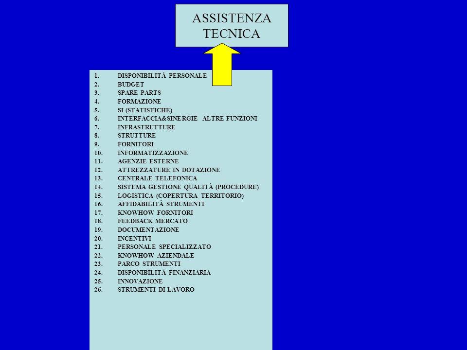 1.DISPONIBILITÀ PERSONALE 2.BUDGET 3.SPARE PARTS 4.FORMAZIONE 5.SI (STATISTICHE) 6.INTERFACCIA&SINERGIE ALTRE FUNZIONI 7.INFRASTRUTTURE 8.STRUTTURE 9.