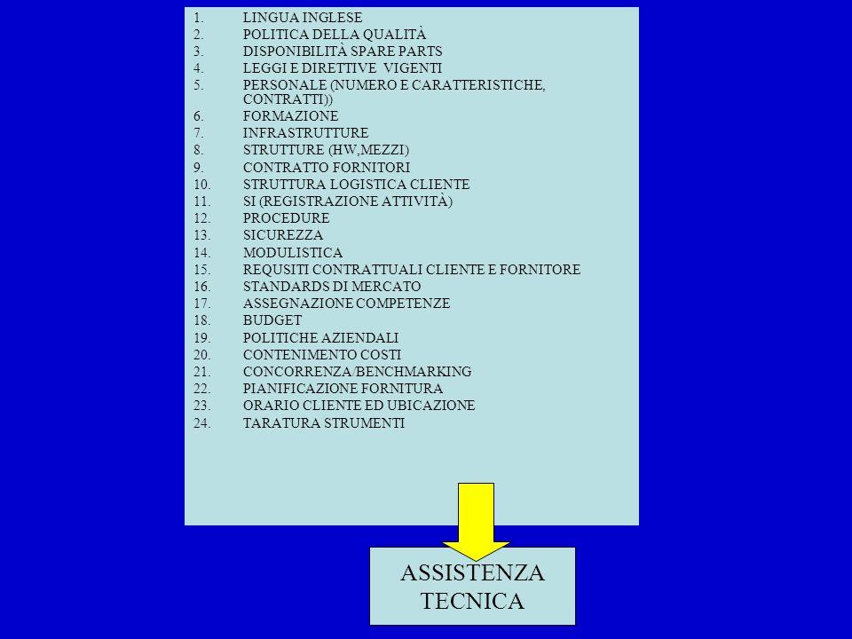 1.LINGUA INGLESE 2.POLITICA DELLA QUALITÀ 3.DISPONIBILITÀ SPARE PARTS 4.LEGGI E DIRETTIVE VIGENTI 5.PERSONALE (NUMERO E CARATTERISTICHE, CONTRATTI)) 6