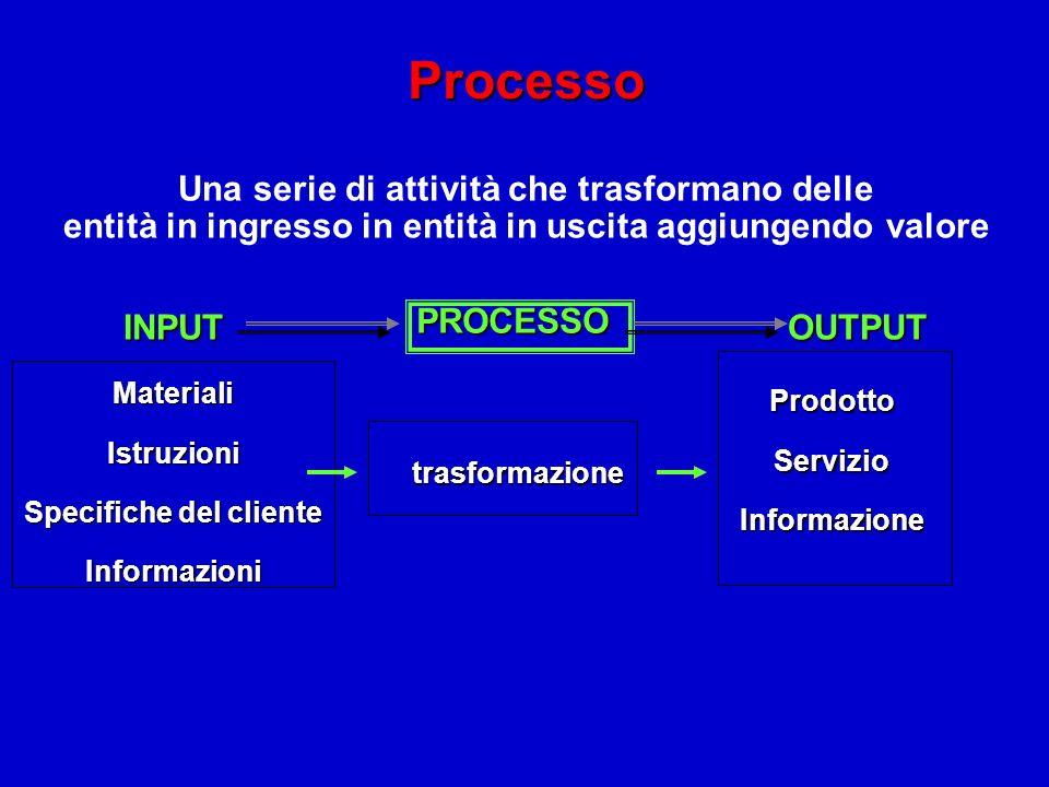 Processo Una serie di attività che trasformano delle entità in ingresso in entità in uscita aggiungendo valore INPUT PROCESSO OUTPUT MaterialiIstruzio