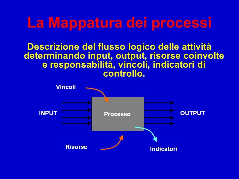 La Mappatura dei processi Descrizione del flusso logico delle attività determinando input, output, risorse coinvolte e responsabilità, vincoli, indica